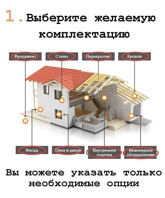 Рассчитать стоимость ленточного фундамента Одинцовский район