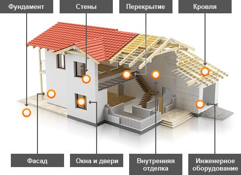 кредит на строительство дома рассчитать калькулятор